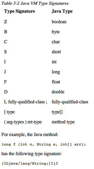 Screenshot of JNI Data type definitions